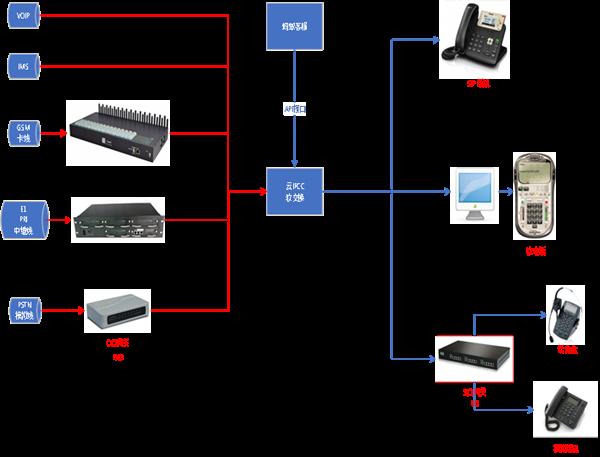 电话十大网赌网址系统架构,电话呼叫系统App